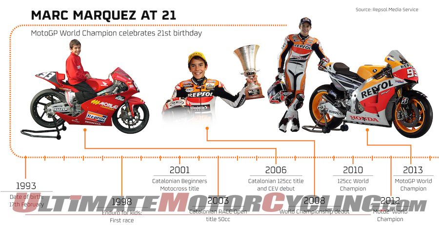 2013 MotoGP Champion Marc Marquez Through the Years | Graph