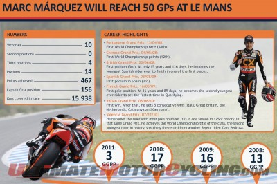 Marquez: 50th Race at Le Mans