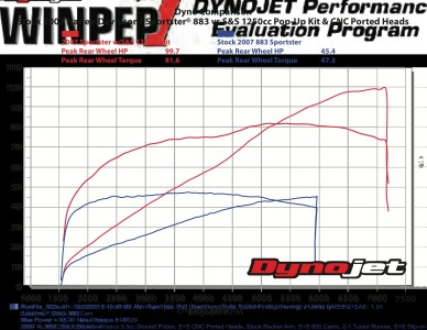 S&S 1250cc Big Bore Kit installed on an 883cc Sportster - Dyno Chart