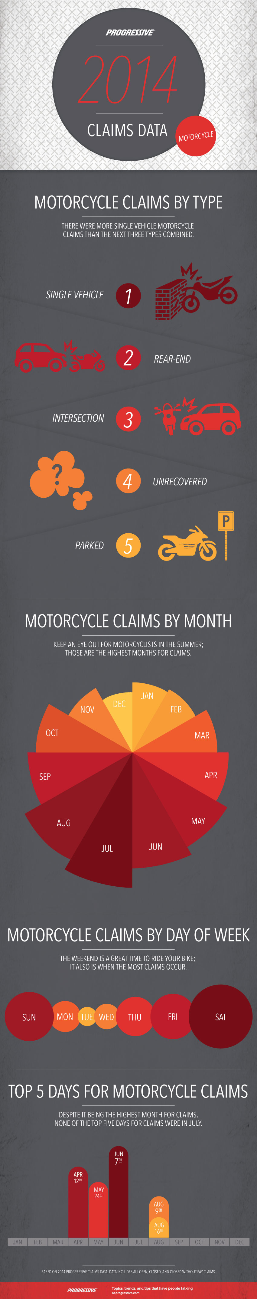 Progressive Insurance, Motorcycle Insurance Claims, Motorcycle Accidents, Motorcycle Safety, Motorcycle Accident Infographic