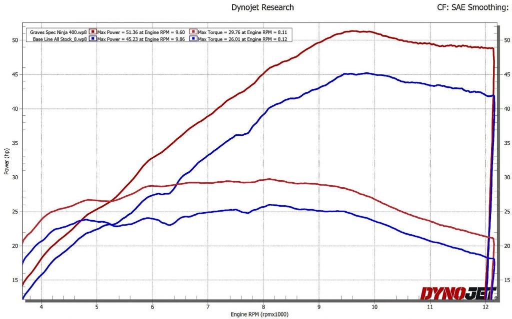 Graves Motorsports Full Exhaust Dyno Results